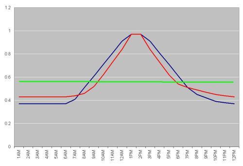power consumption curve estimates